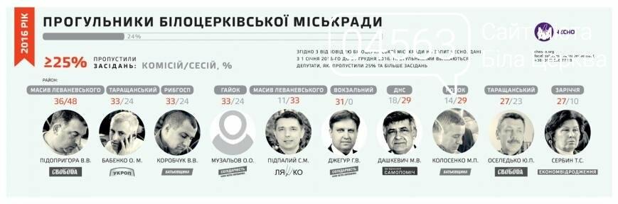 Кандидати на відкликання та прогульники Київської облради, фото-1