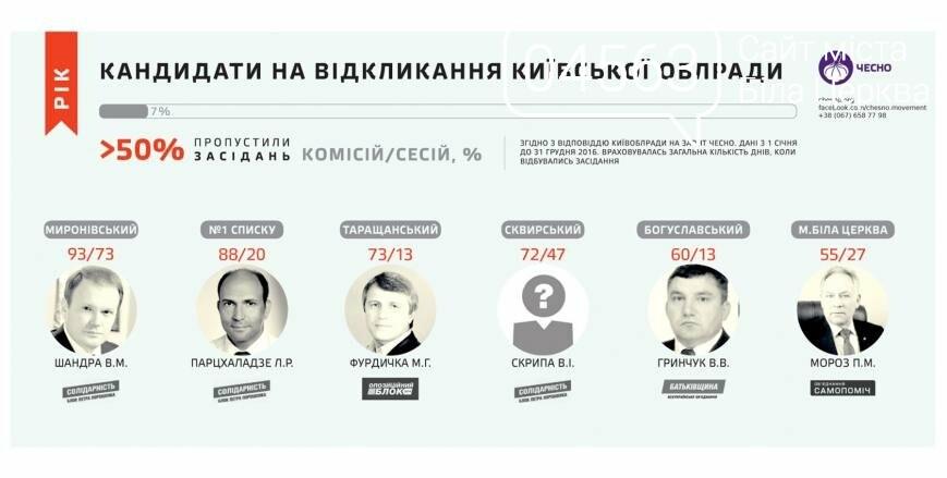 Кандидати на відкликання та прогульники Київської облради, фото-3
