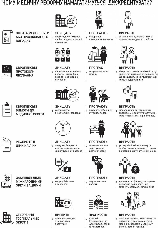 Платні і безоплатні послуги: що пропонує медична реформа, фото-1