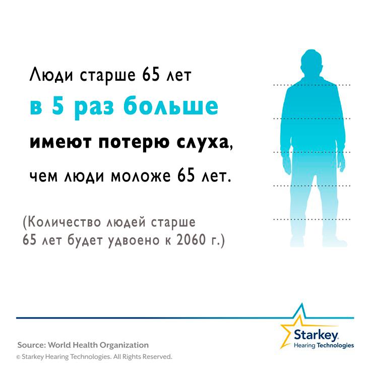 Кожна друга людина старше ніж 65 років страждає порушенням слуху, фото-1