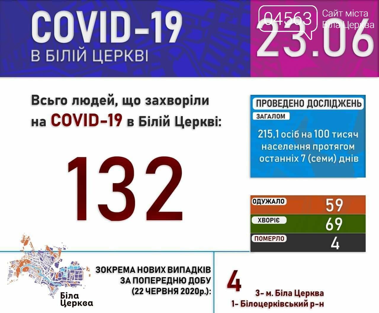 Поточна ситуація в Білій Церкві щодо кількості хворих на COVID-19 на 23.06.2020 року, фото-1