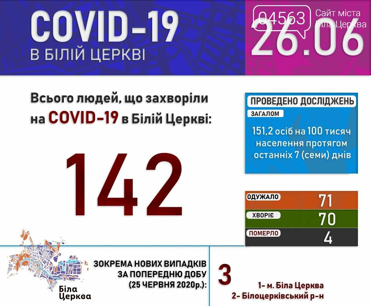 Поточна ситуація в Білій Церкві щодо кількості хворих на COVID-19 на 26.06.2020 року, фото-1