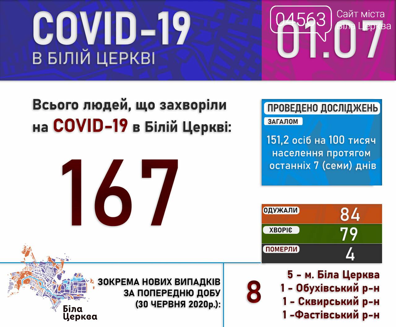 Поточна ситуація в Білій Церкві щодо кількості хворих на COVID-19 на 01.07.2020 року, фото-1
