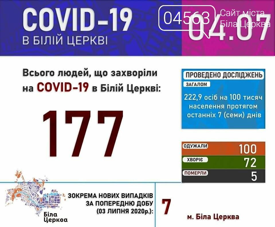 Поточна ситуація в Білій Церкві щодо кількості хворих на COVID-19 на 04.07.2020 року, фото-1