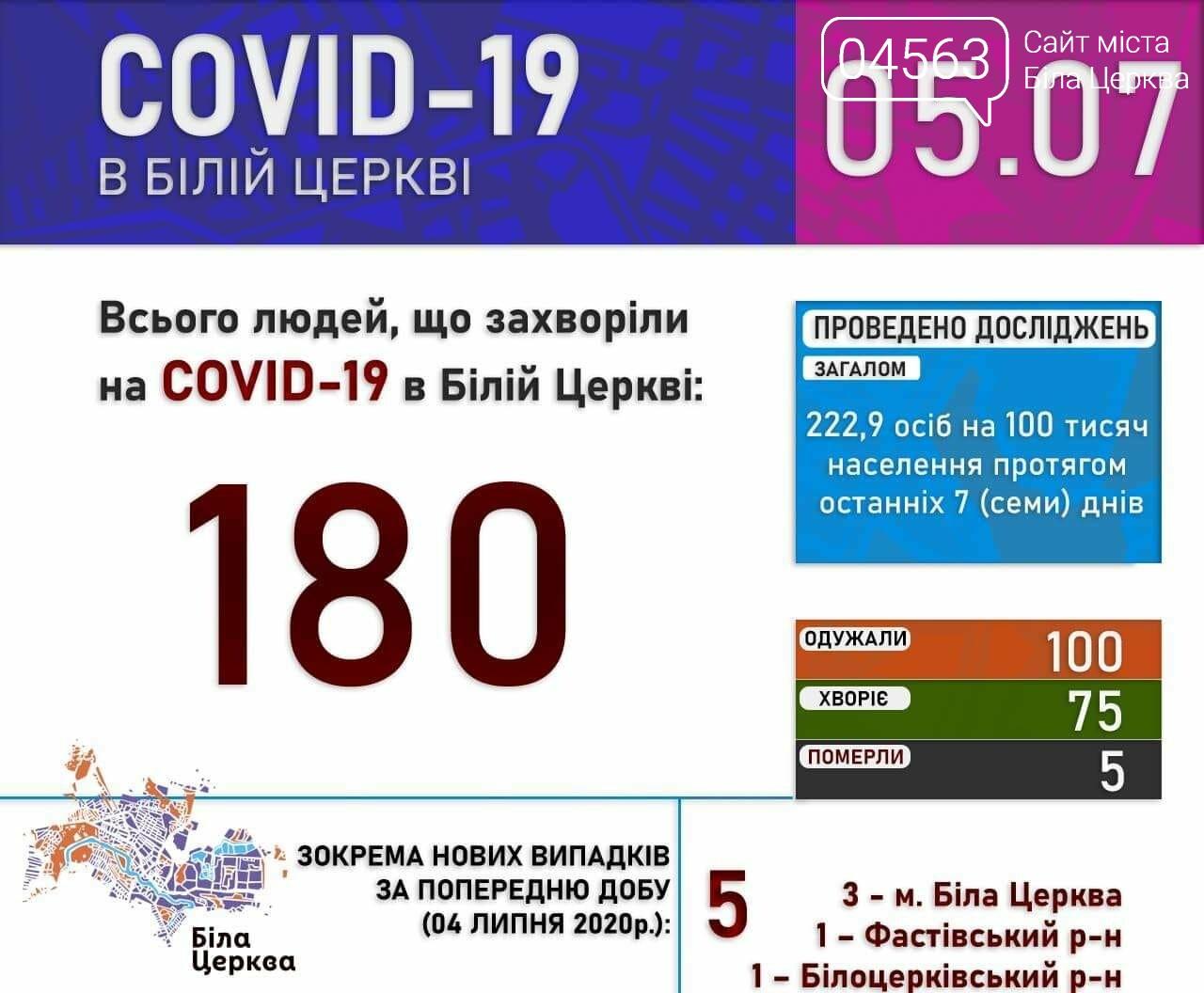 Поточна ситуація в Білій Церкві щодо кількості хворих на COVID-19 на 05.07.2020 року, фото-1