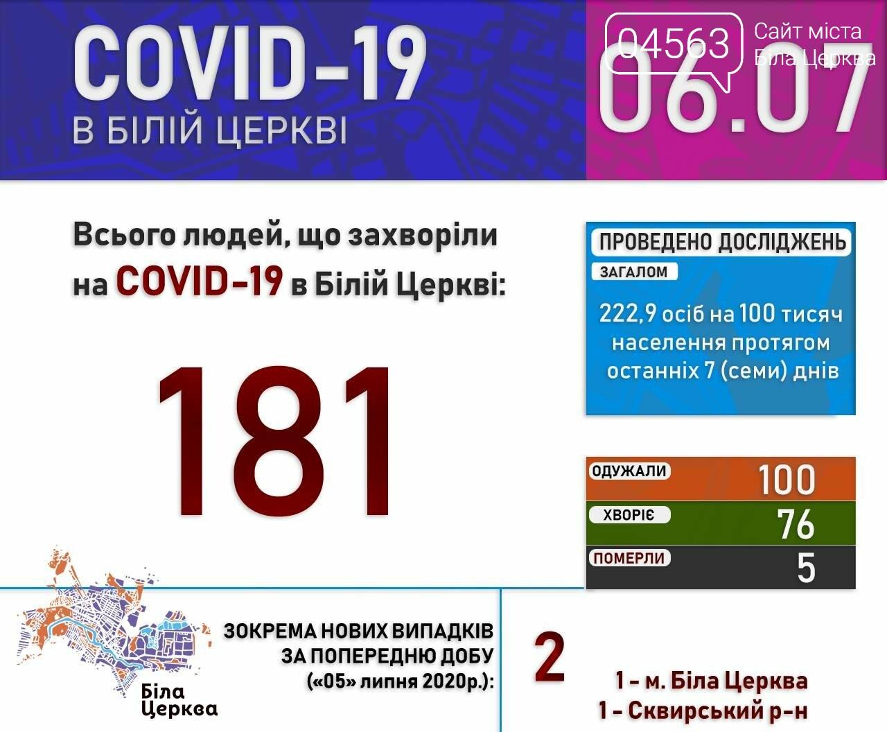 Поточна ситуація в Білій Церкві щодо кількості хворих на COVID-19 на 06.07.2020 року, фото-1