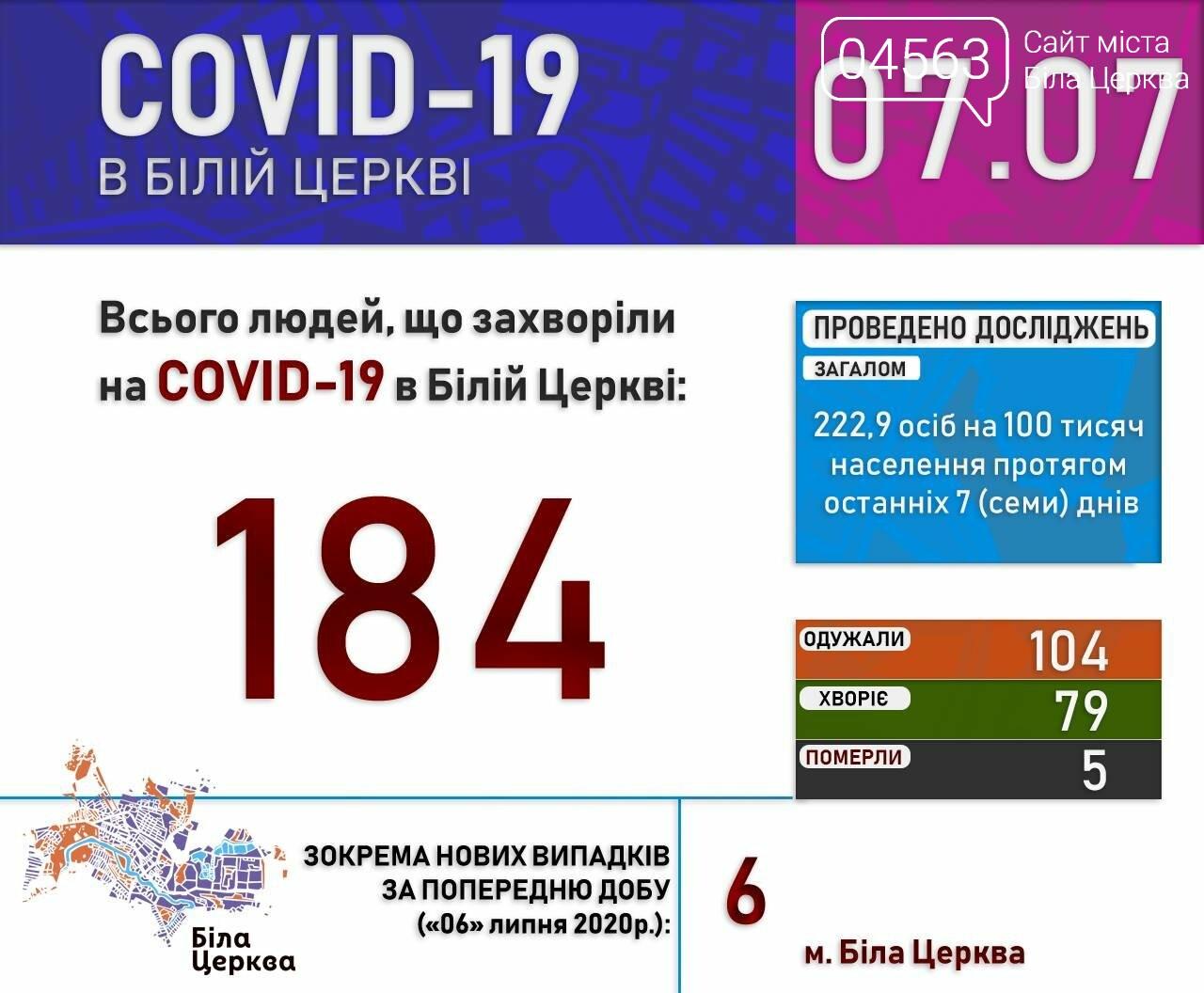 Поточна ситуація в Білій Церкві щодо кількості хворих на COVID-19 на 07.07.2020 року, фото-1
