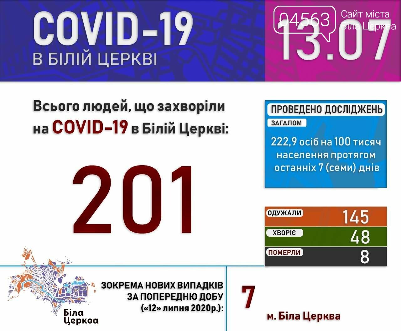 Поточна ситуація в Білій Церкві щодо кількості хворих на COVID-19 на 13.07.2020 року, фото-1