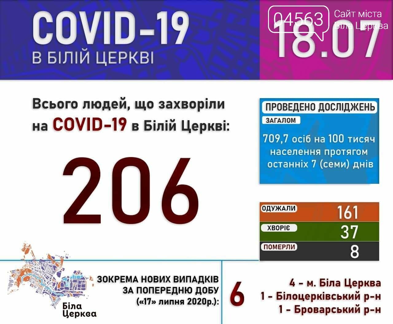 Поточна ситуація в Білій Церкві щодо кількості хворих на COVID-19 на 18.07.2020 року, фото-1