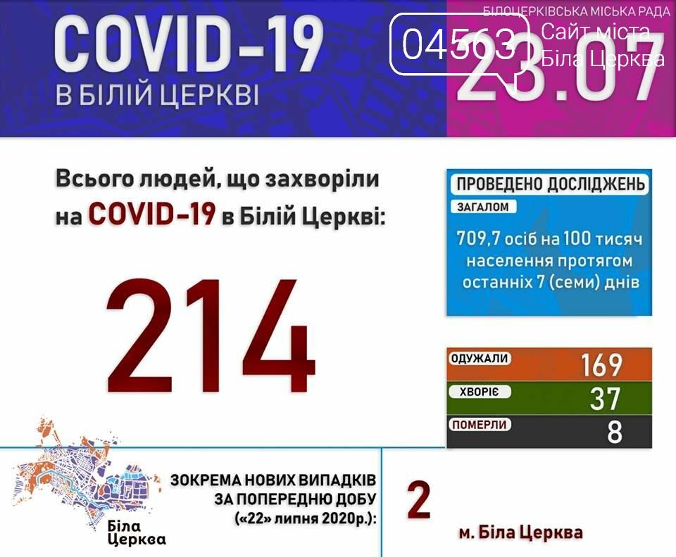 Поточна ситуація в Білій Церкві щодо кількості хворих на COVID-19 на 23.07.2020 року, фото-1