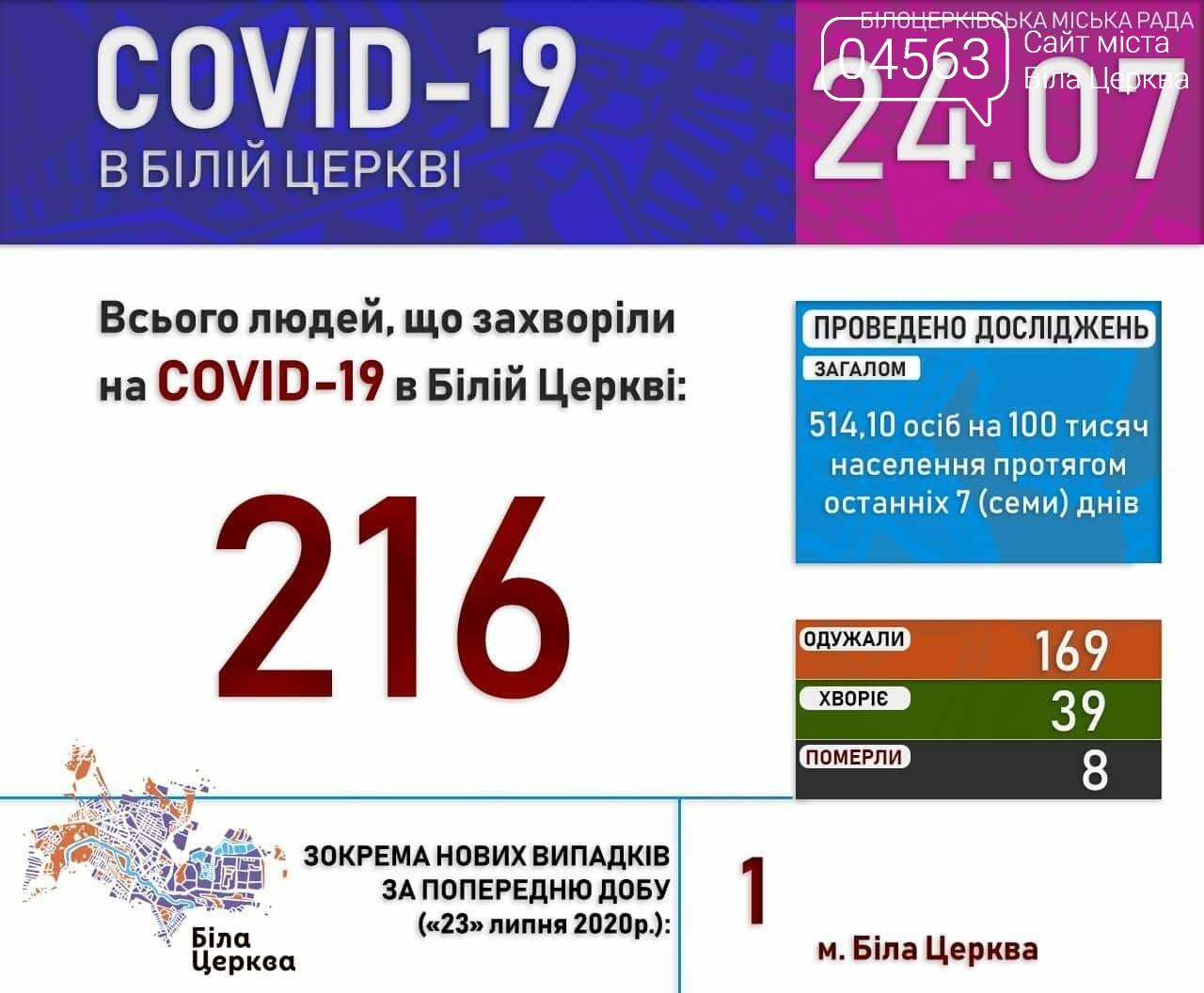 Поточна ситуація в Білій Церкві щодо кількості хворих на COVID-19 на 24.07.2020 року, фото-1