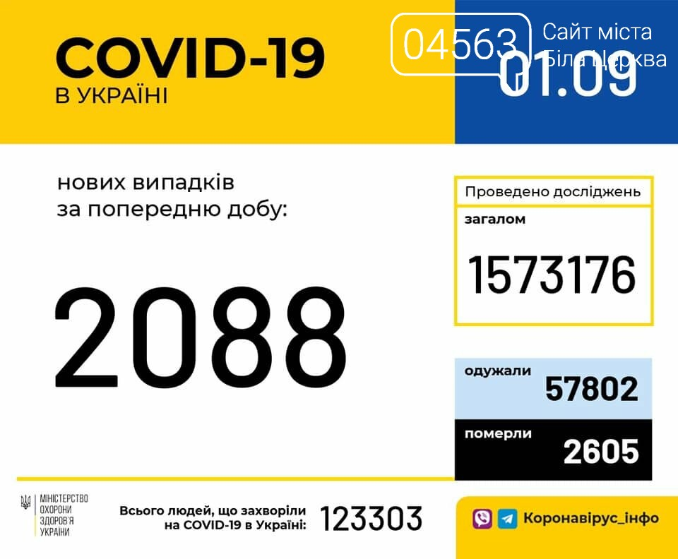 Поточна ситуація в Білій Церкві щодо кількості хворих на COVID-19 на 01.09.2020 року, фото-1