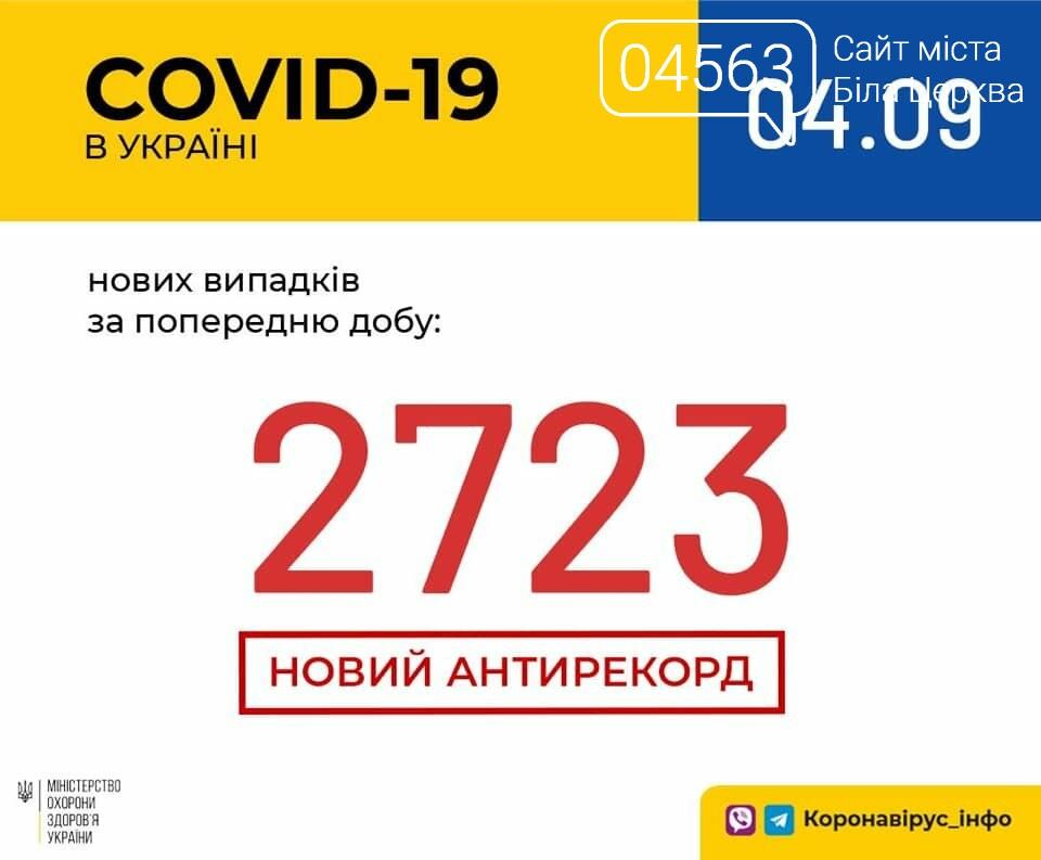 Поточна ситуація в Білій Церкві щодо кількості хворих на COVID-19 на 04.09.2020 року, фото-1
