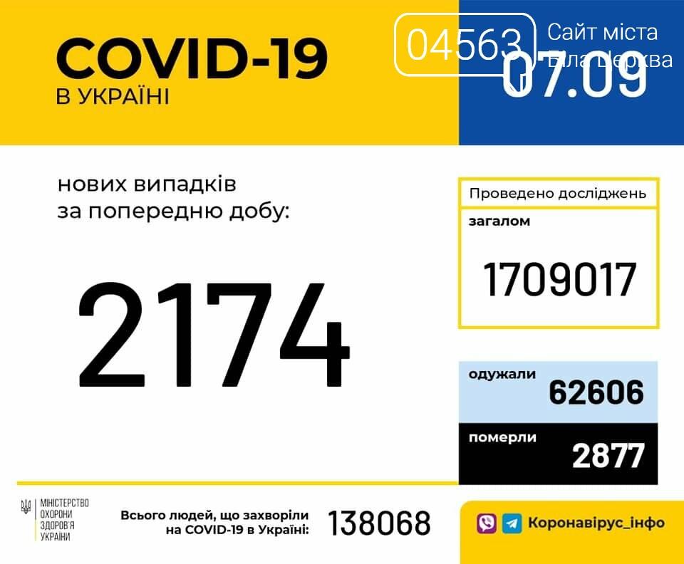 Поточна ситуація в Білій Церкві щодо кількості хворих на COVID-19 на 07.09.2020 року, фото-1