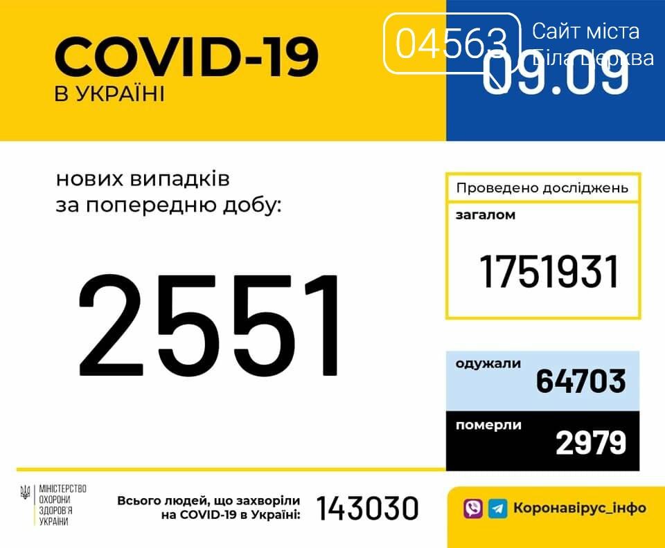 Поточна ситуація в Білій Церкві щодо кількості хворих на COVID-19 на 09.09.2020 року, фото-1