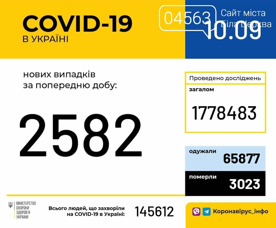 Поточна ситуація в Білій Церкві щодо кількості хворих на COVID-19 на 10.09.2020 року, фото-1