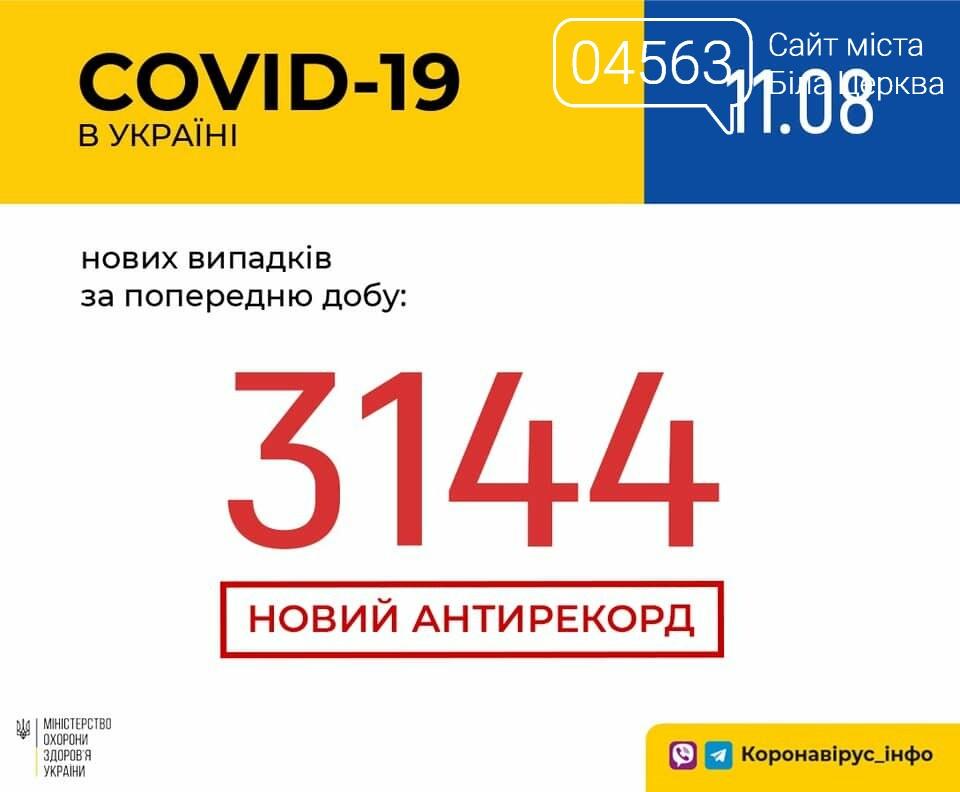 Поточна ситуація в Білій Церкві щодо кількості хворих на COVID-19 на 11.09.2020 року, фото-1