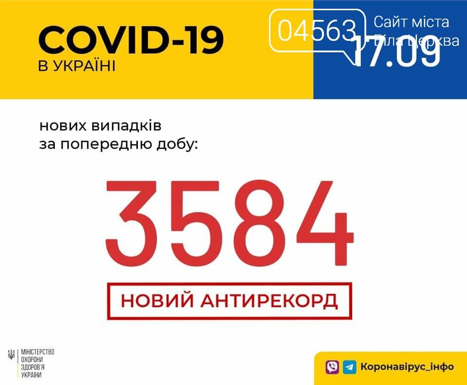 Поточна ситуація в Білій Церкві щодо кількості хворих на COVID-19 на 17.09.2020 року, фото-1