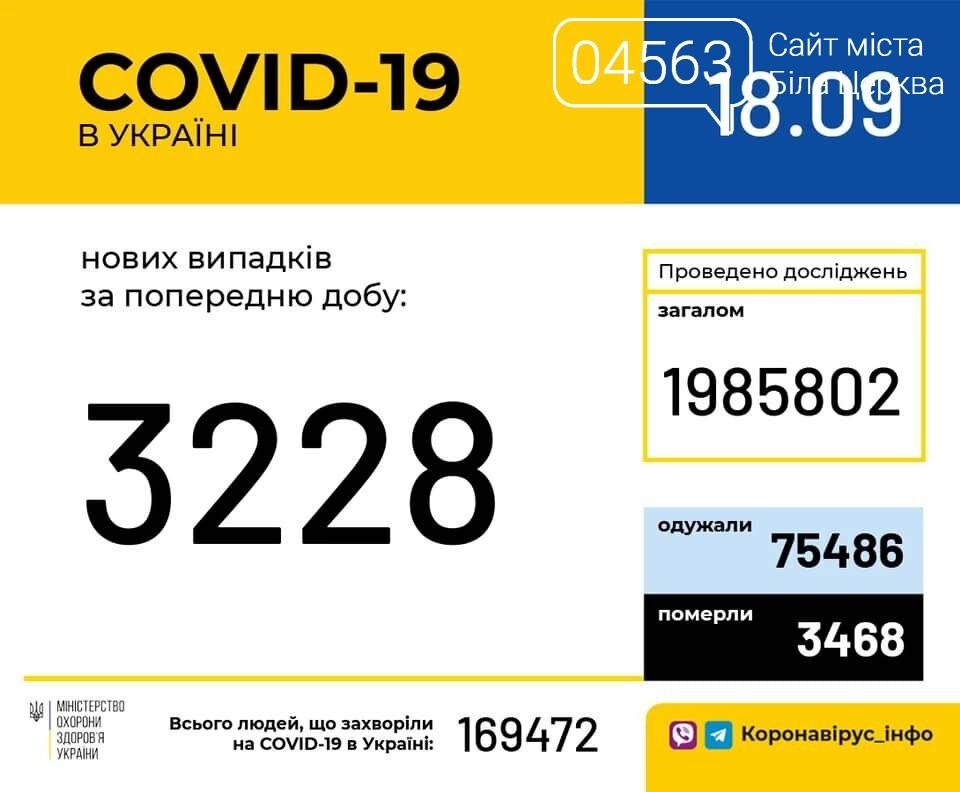 Поточна ситуація в Білій Церкві щодо кількості хворих на COVID-19 на 18.09.2020 року, фото-1