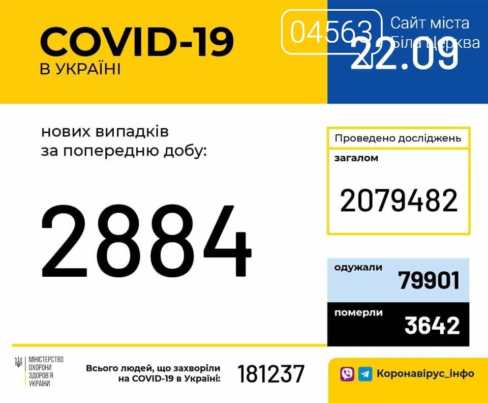 Поточна ситуація в Білій Церкві щодо кількості хворих на COVID-19 на 22.09.2020 року, фото-1