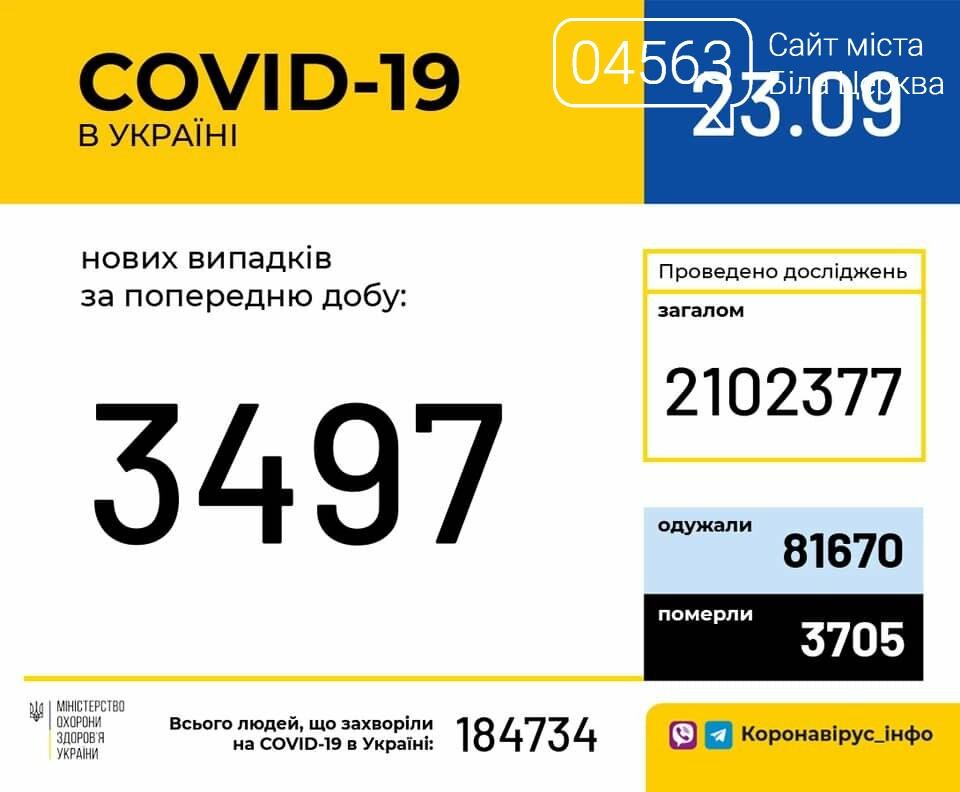 Поточна ситуація в Білій Церкві щодо кількості хворих на COVID-19 на 23.09.2020 року, фото-1