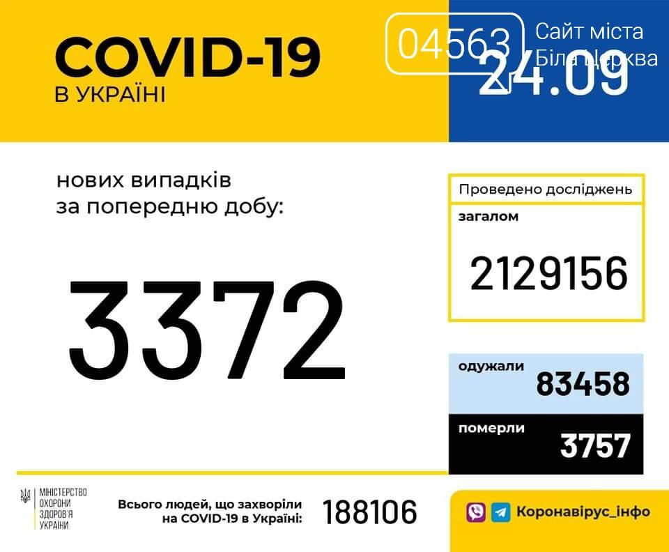 Поточна ситуація в Білій Церкві щодо кількості хворих на COVID-19 на 24.09.2020 року, фото-1