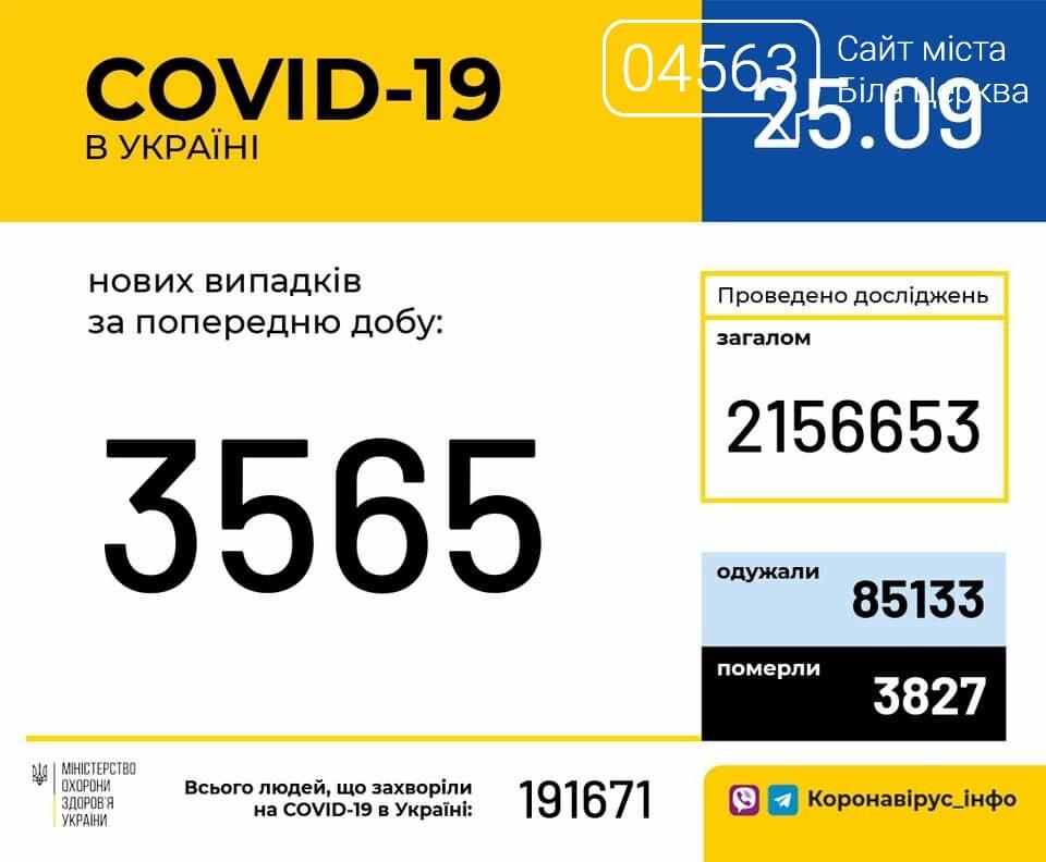 Поточна ситуація в Білій Церкві щодо кількості хворих на COVID-19 на 25.09.2020 року, фото-1
