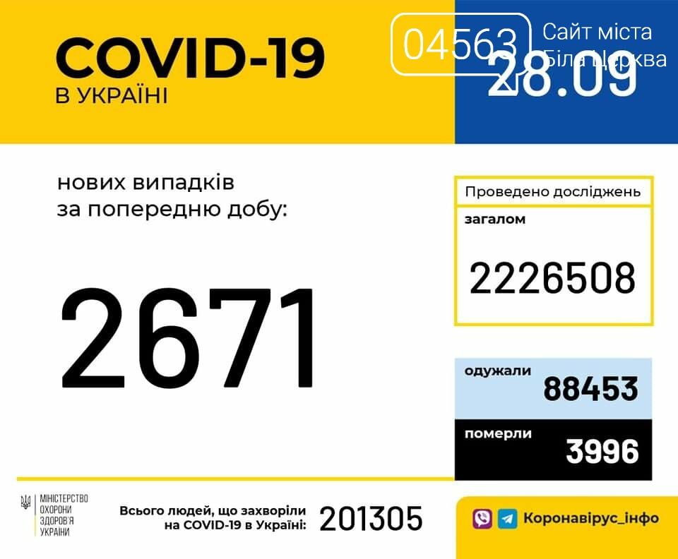 Поточна ситуація в Білій Церкві щодо кількості хворих на COVID-19 на 28.09.2020 року, фото-1