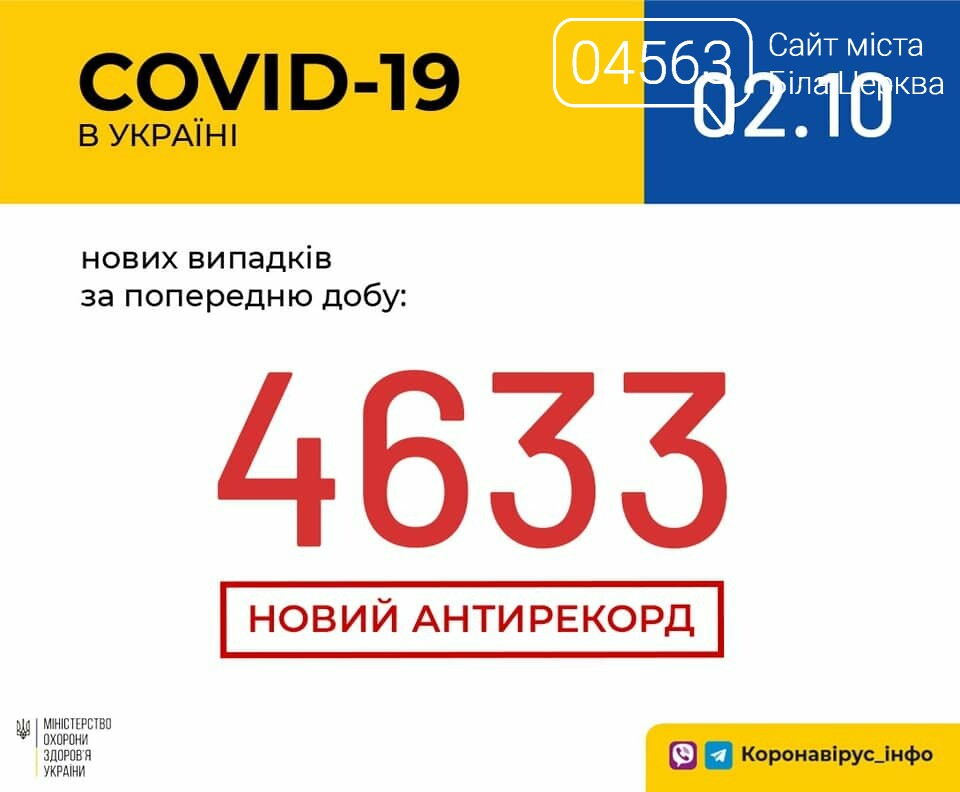 Поточна ситуація в Білій Церкві щодо кількості хворих на COVID-19 на 02.10.2020 року, фото-1