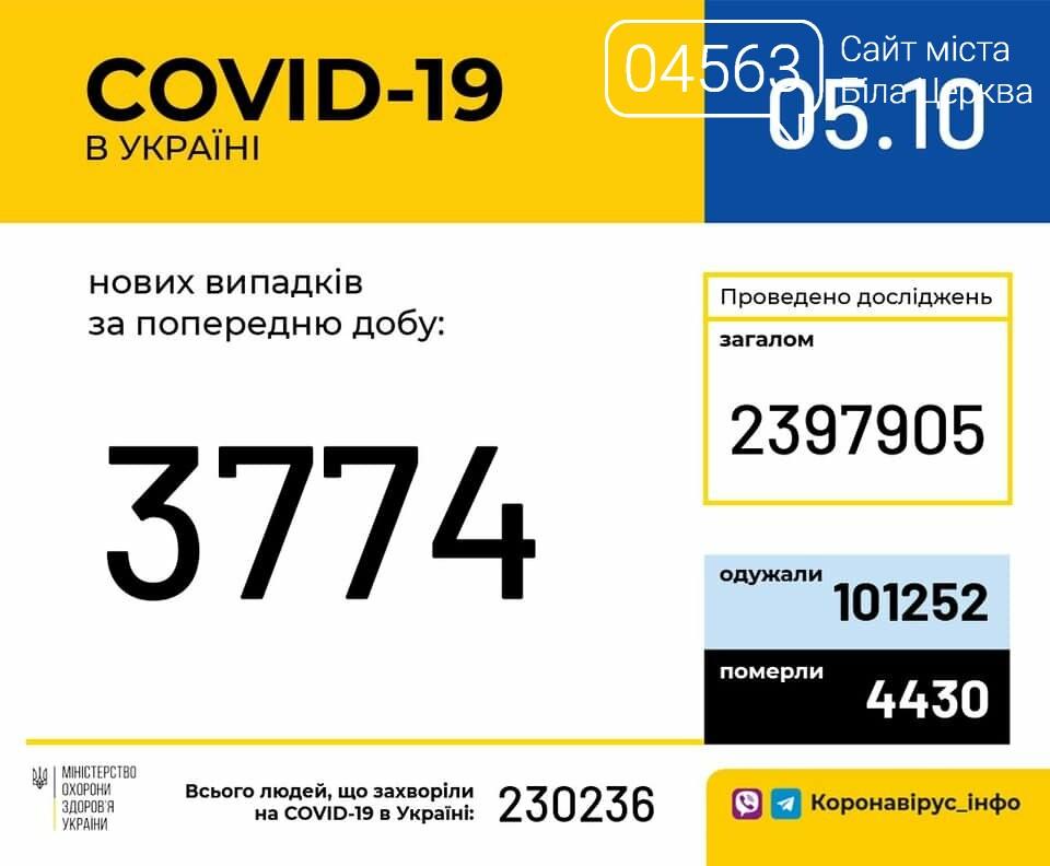 Поточна ситуація в Білій Церкві щодо кількості хворих на COVID-19 на 05.10.2020 року, фото-1