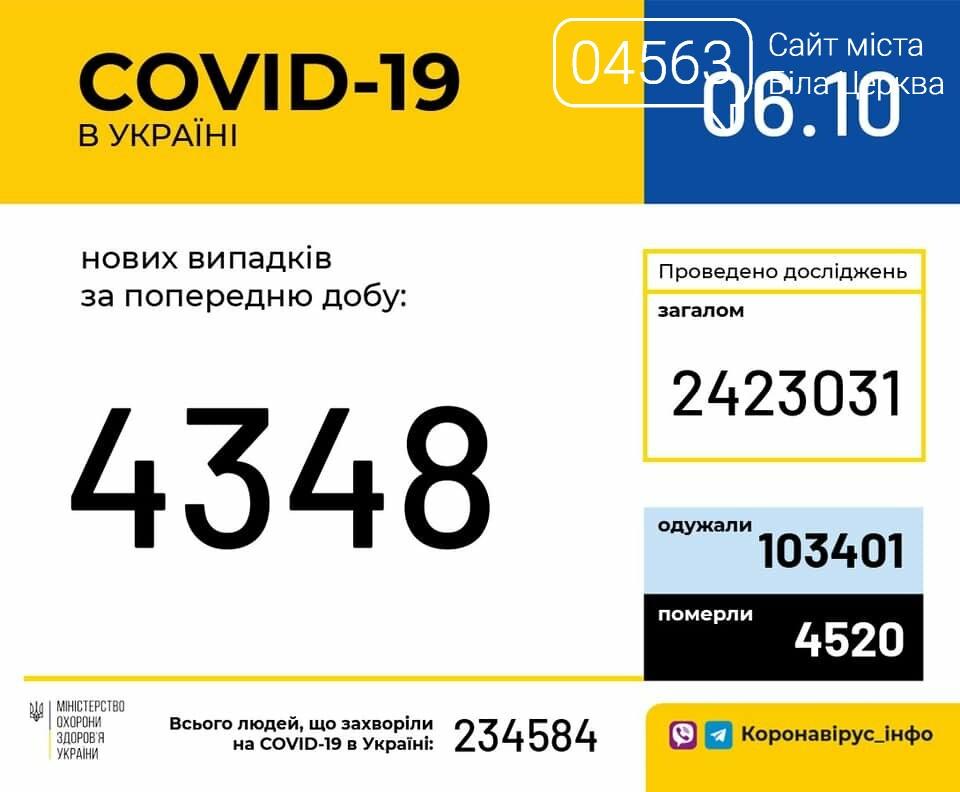 Поточна ситуація в Білій Церкві щодо кількості хворих на COVID-19 на 06.10.2020 року, фото-1