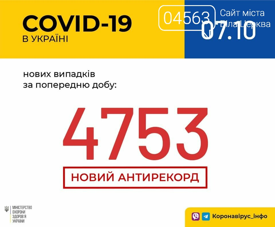 Поточна ситуація в Білій Церкві щодо кількості хворих на COVID-19 на 07.10.2020 року, фото-1