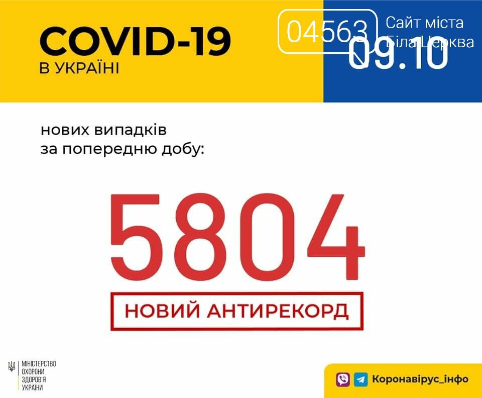 Поточна ситуація в Білій Церкві щодо кількості хворих на COVID-19 на 09.10.2020 року, фото-1