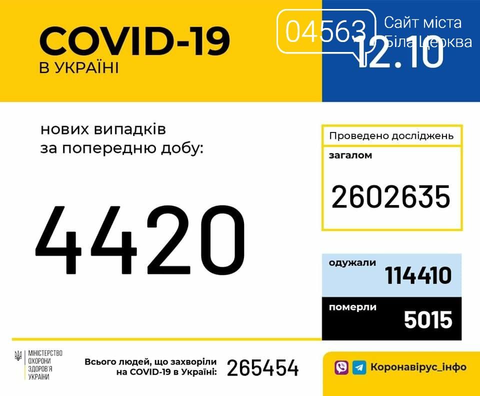 Поточна ситуація в Білій Церкві щодо кількості хворих на COVID-19 на 12.10.2020 року, фото-1