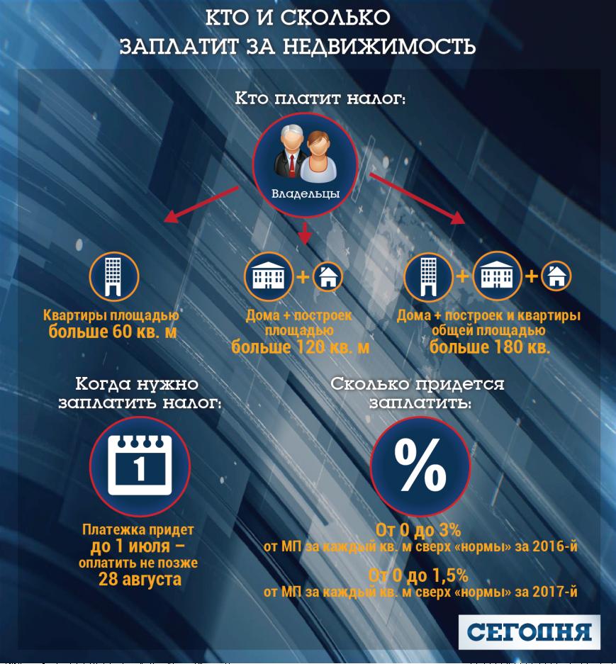 Податки на нерухомість у 2017 році для українців, фото-1