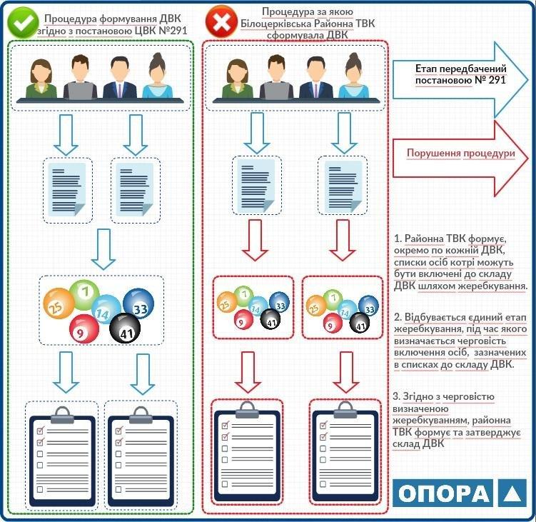 Білоцерківська ТВК сформувала дільничні виборчі комісії з порушенням процедури жеребкування