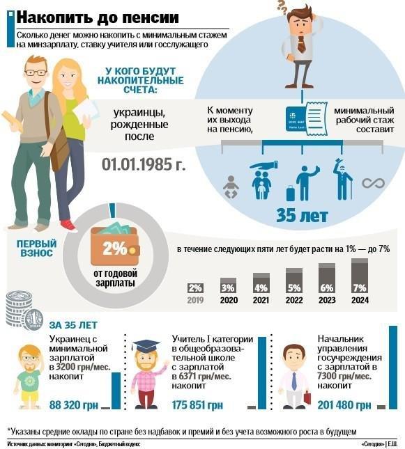 Пенсійна реформа