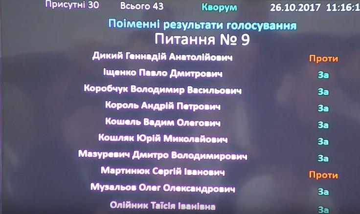 Депутати Білоцерківської міської ради звільнили виконавчий комітет та всіх заступників міського голови