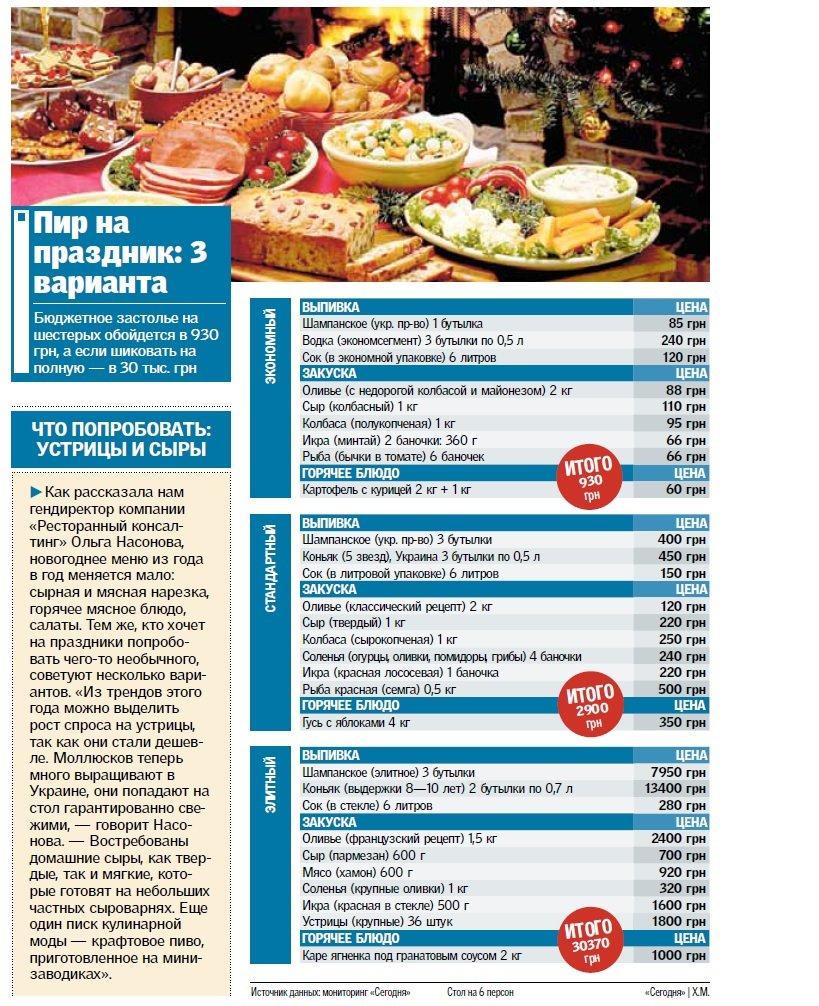 Скільки білоцерківцям коштуватиме накрити стіл на Новий рік - по-бідному, по-середньому і по-багатому, фото-1