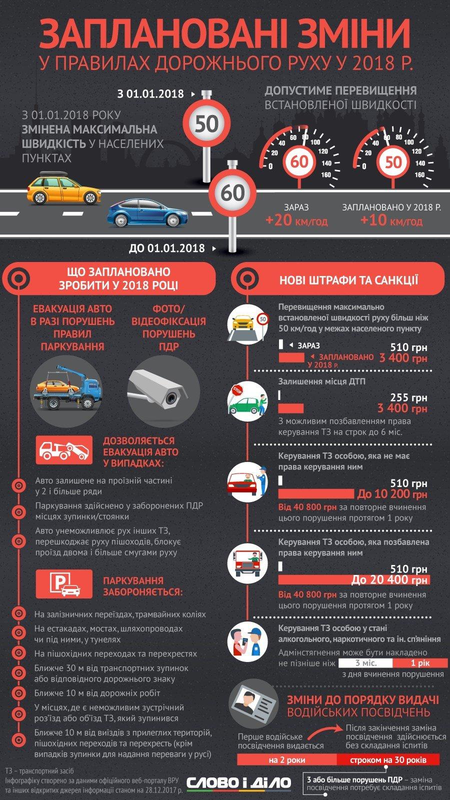 Обмеження та нові штрафи: як з 1 січня змінилося життя водіїв, фото-1