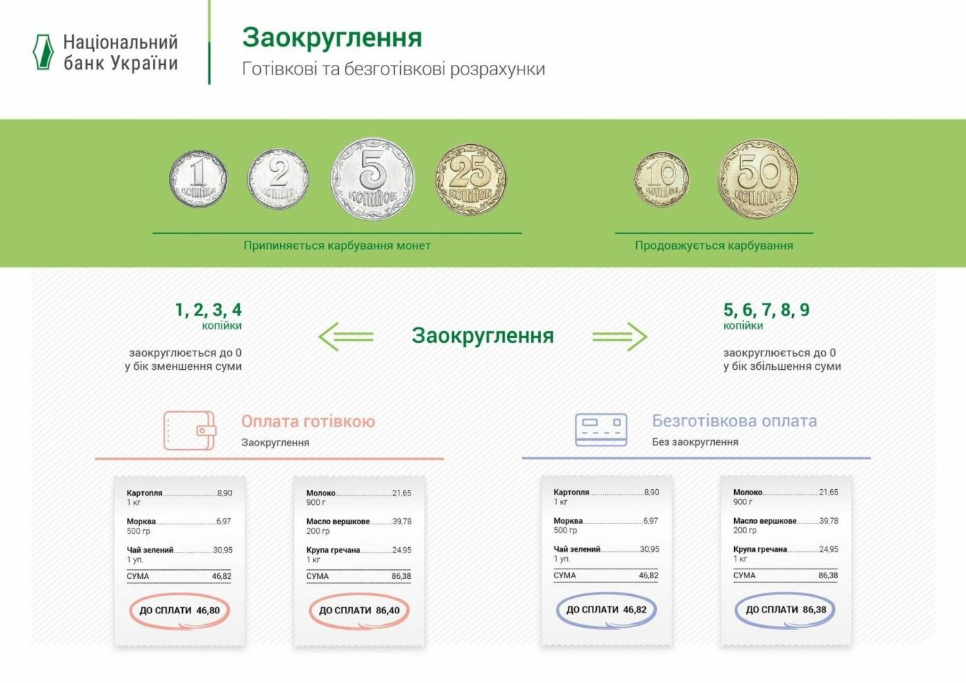 До уваги білоцерківців: з 1 липня в Україні заокруглюватимуть суми при розрахунках готівкою, фото-1