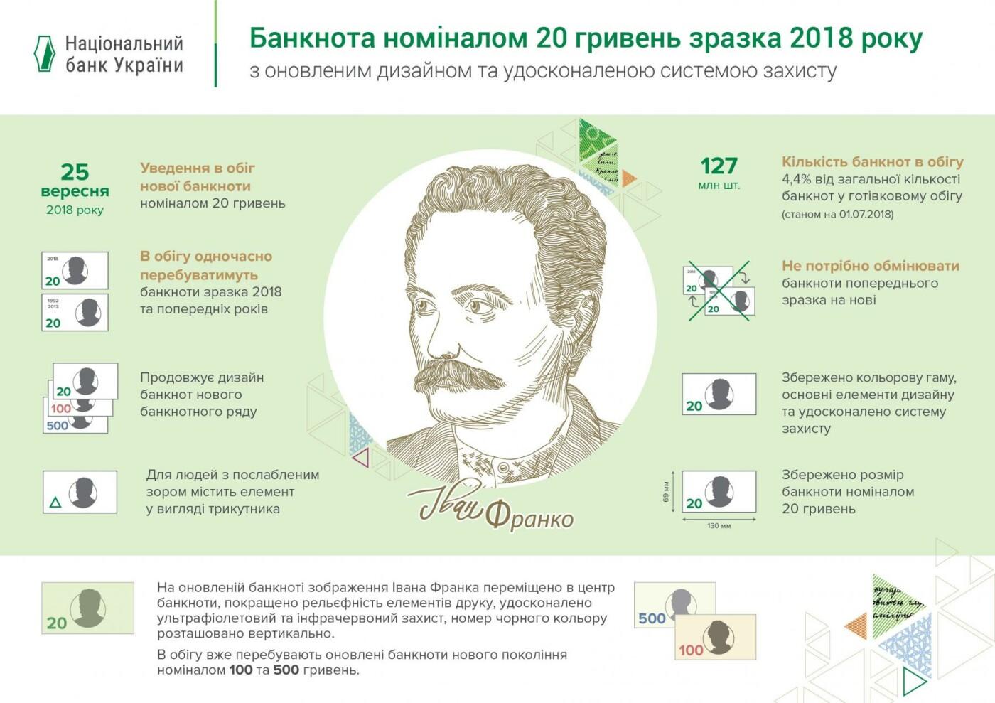 Нацбанк презентував нову купюру у 20 гривень, фото-2