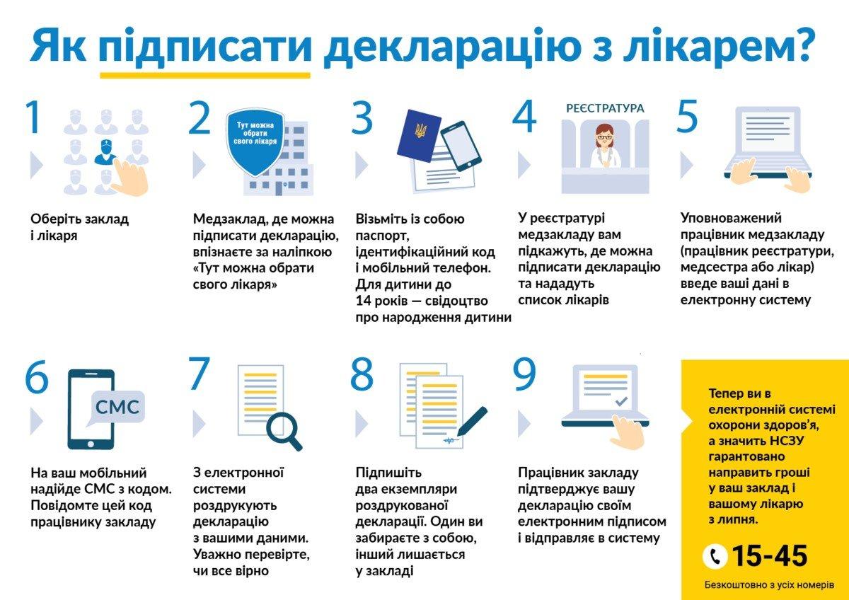 Що чекає білоцерківців, які не підпишуть декларації із сімейним лікарем, фото-1