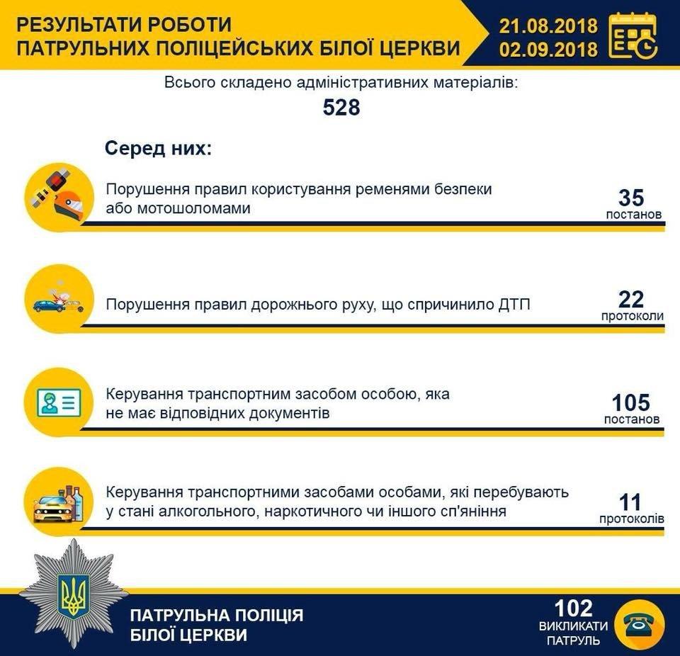 Білоцерківські патрульні за перші 12 днів роботи склали понад 500 протоколів і постанов , фото-1