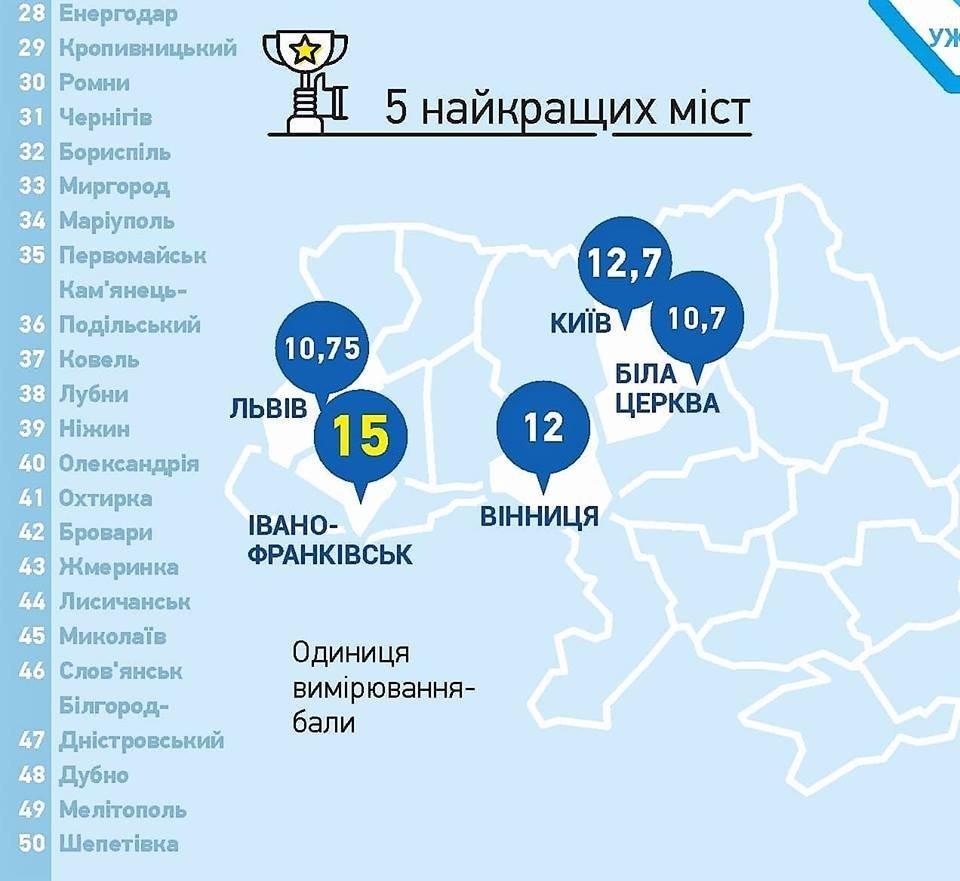 Біла Церква посіла 5 місце у рейтингу інвестиційної привабливості серед найбільших міст України , фото-1