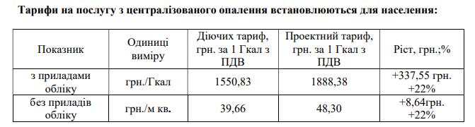 Білоцерківтепломережа має намір підняти тарифи на тепло на 22%, фото-1