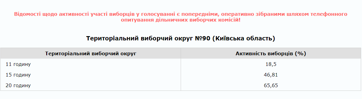 72,74% виборців Білої Церкви підтримали у другому турі Володимира Зеленського , фото-2