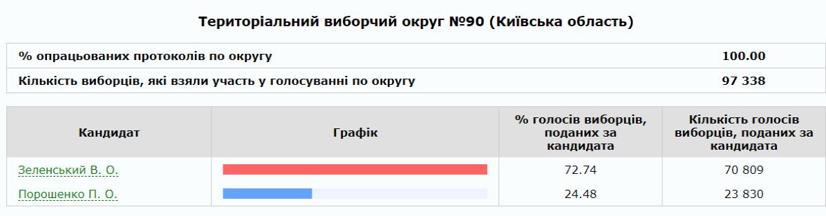72,74% виборців Білої Церкви підтримали у другому турі Володимира Зеленського , фото-1