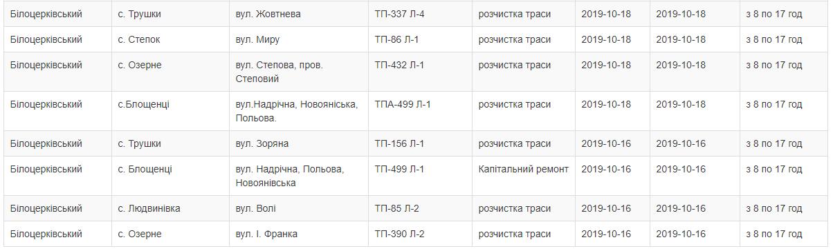 На Білоцерківщині через ремонт мережі протягом чотирьох днів відключатимуть світло , фото-2