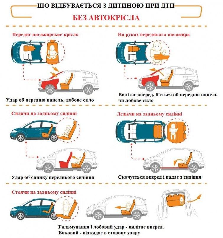 До уваги білоцерківців: В Україні вводять штраф за перевезення дітей не в автокріслі, фото-1